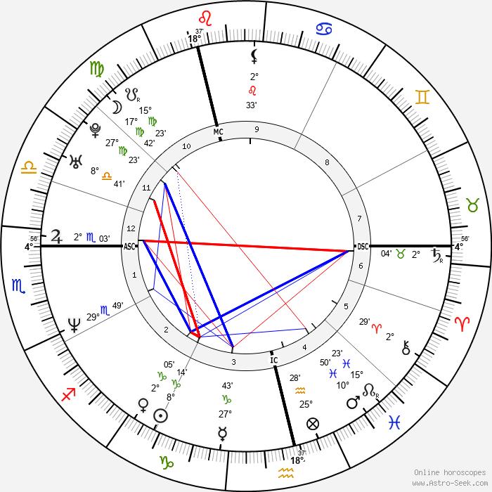 Jay Kay - Birth horoscope chart