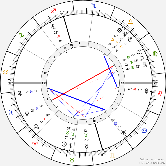 Jay Leno - Birth horoscope chart