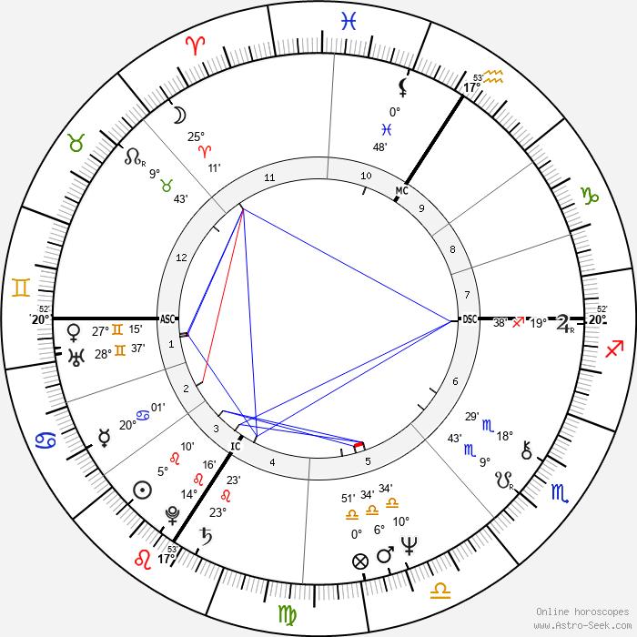 Jay Matthews - Birth horoscope chart