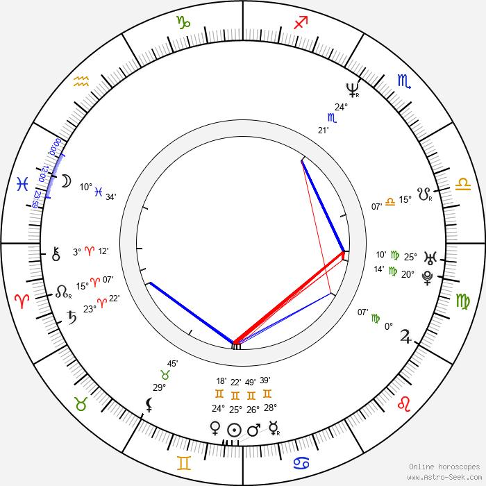 Jay Mello - Birth horoscope chart