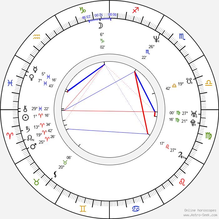 Jaye Davidson - Birth horoscope chart