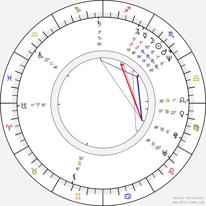 Jaymes Butler - Birth horoscope chart