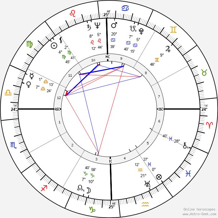 Jayne Walton Rosen - Birth horoscope chart