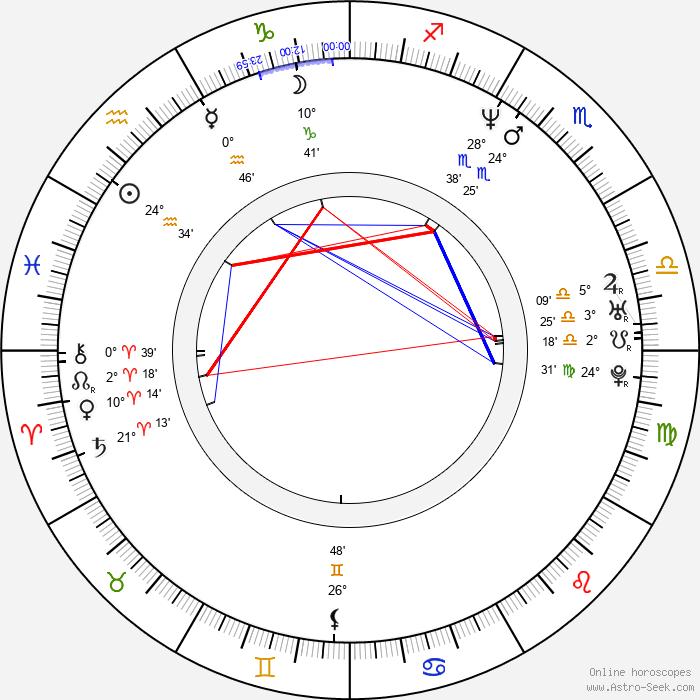 JB Blanc - Birth horoscope chart