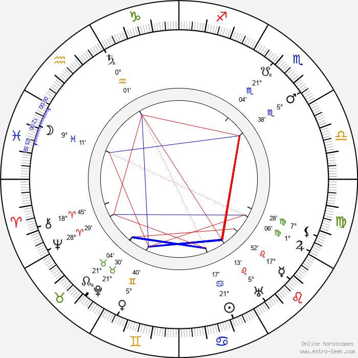 Jean Adair - Birth horoscope chart