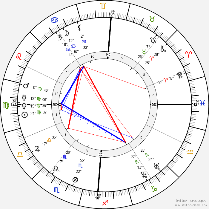 Jean Albert Gaudry - Birth horoscope chart