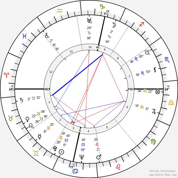 Jean Anouilh - Birth horoscope chart