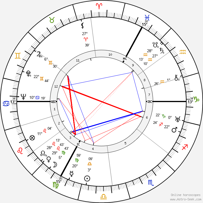 Jean Assollant - Birth horoscope chart