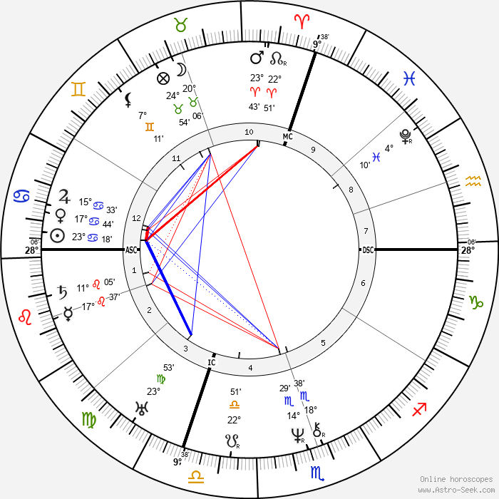 Jean-Baptiste Dumas - Birth horoscope chart
