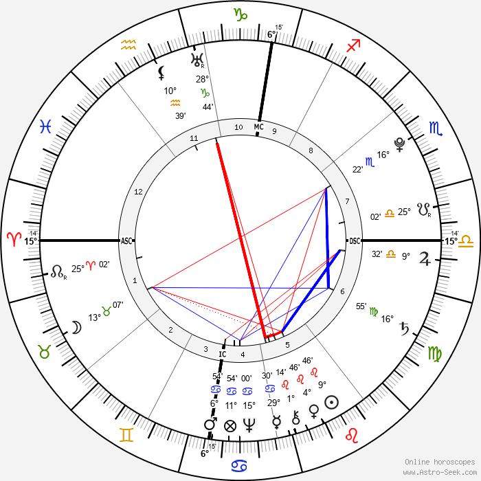 Jean-Baptiste Lamarck - Birth horoscope chart