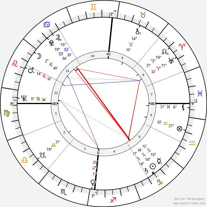 Jean-Baptiste Neron - Birth horoscope chart