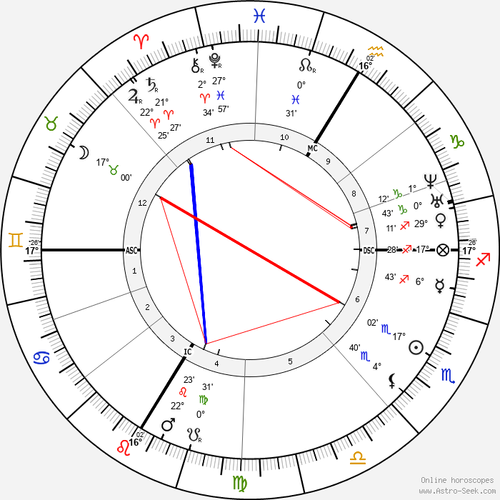 Jean-Baptiste Weckerlin - Birth horoscope chart