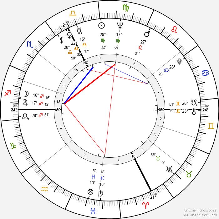Jean Besré - Birth horoscope chart