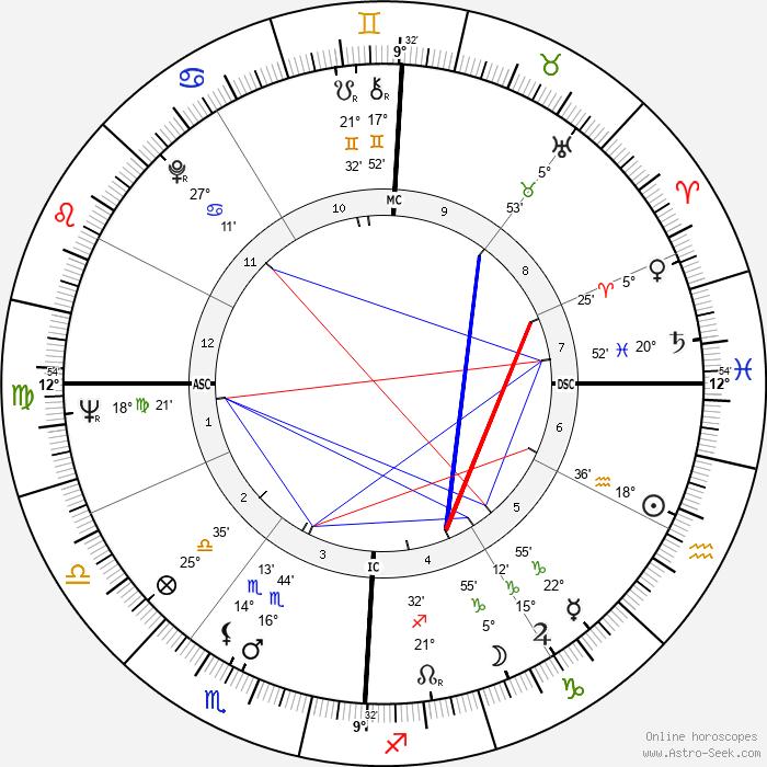 Jean Bonello - Birth horoscope chart