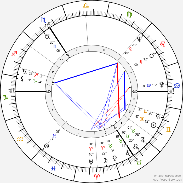 Jean Bouise - Birth horoscope chart