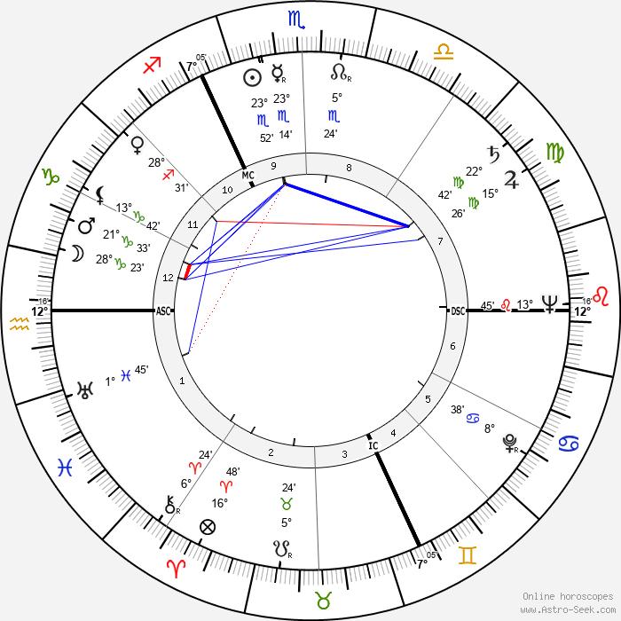 Jean Boulet - Birth horoscope chart