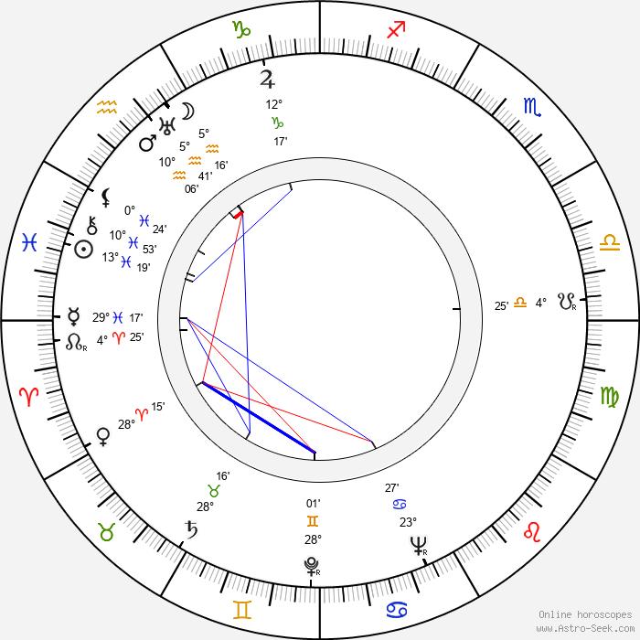 Jean Bourgoin - Birth horoscope chart
