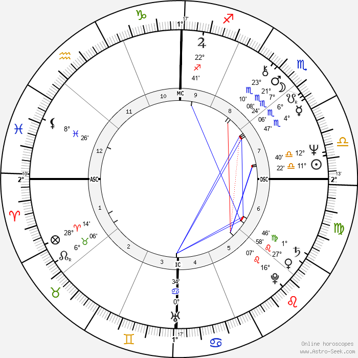 Jean Boyer - Birth horoscope chart