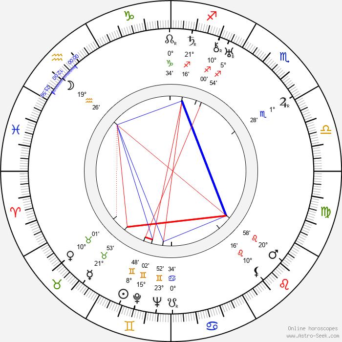 Jean Bradin - Birth horoscope chart