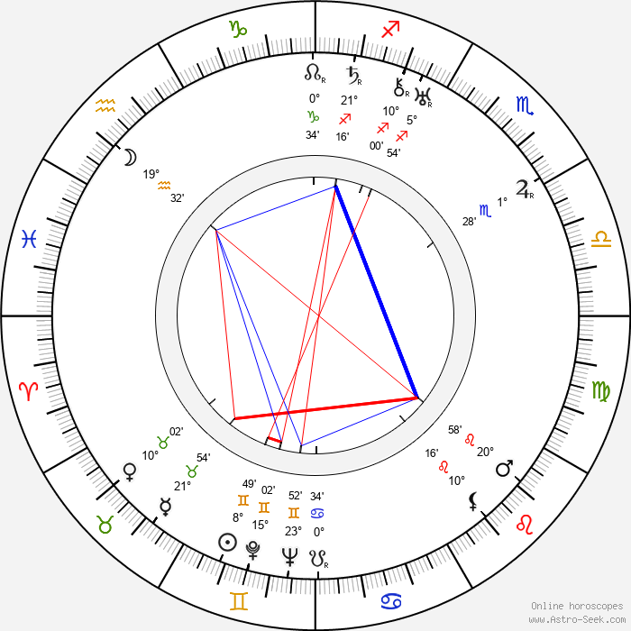 Jean Bradin - Birth horoscope chart