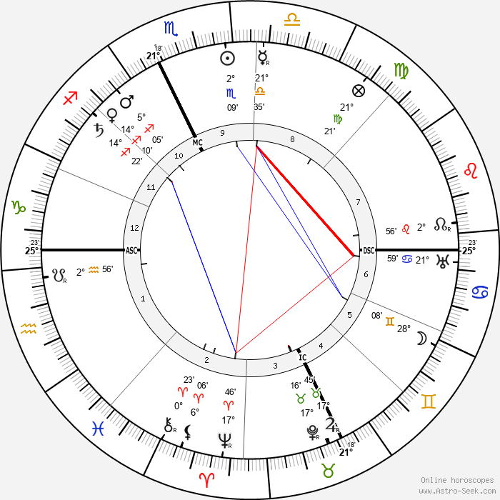 Jean Bruhnes - Birth horoscope chart