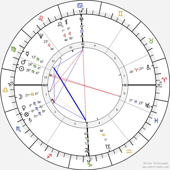 Jean Butin - Birth horoscope chart