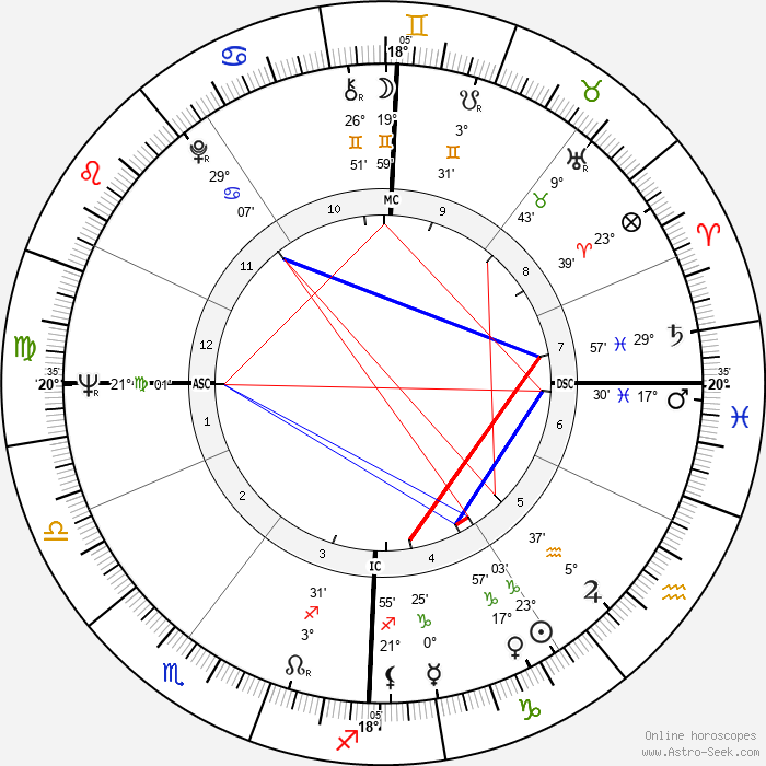 Jean Cabut - Birth horoscope chart