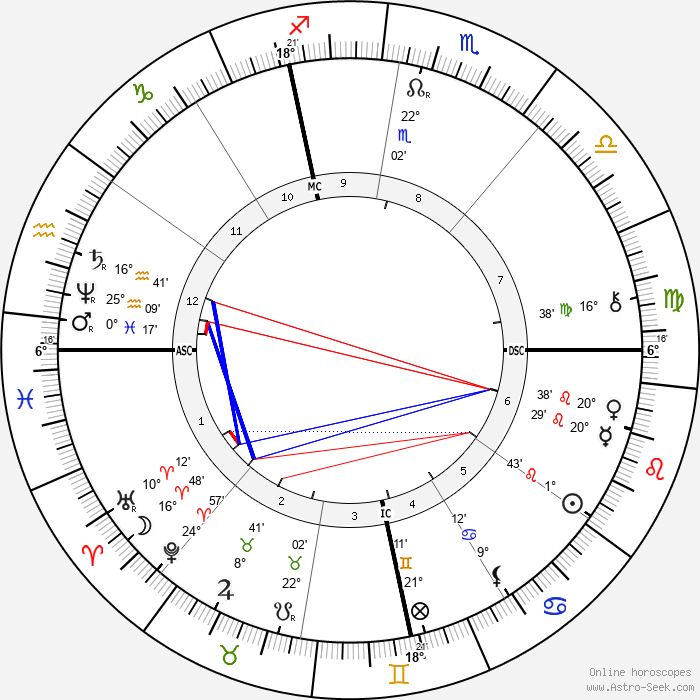Jean-Camille Formigé - Birth horoscope chart