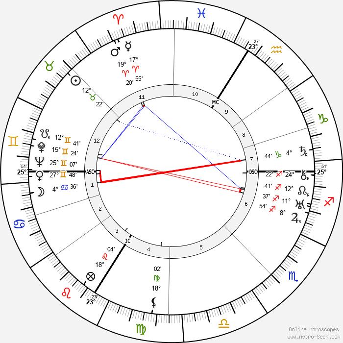 Jean Carlu - Birth horoscope chart