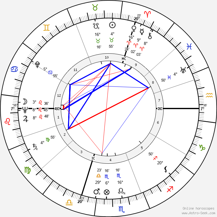 Jean Carmet - Birth horoscope chart