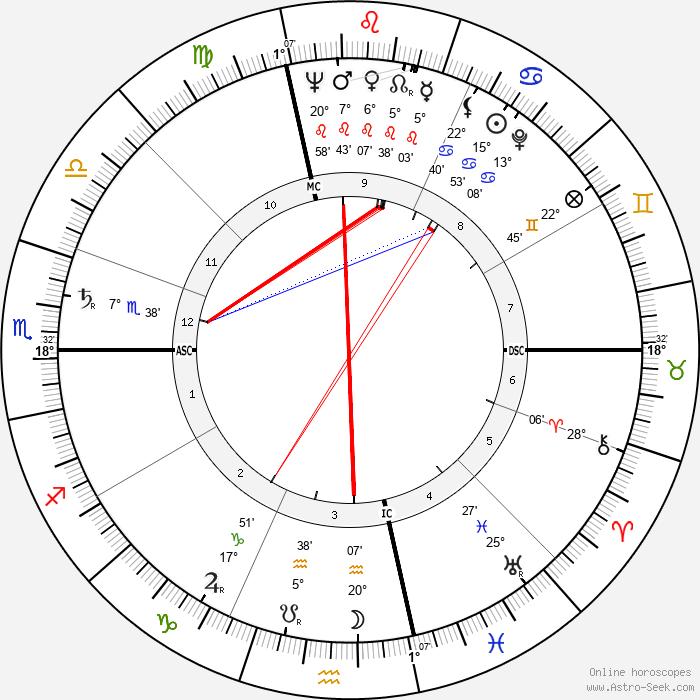 Jean Cau - Birth horoscope chart