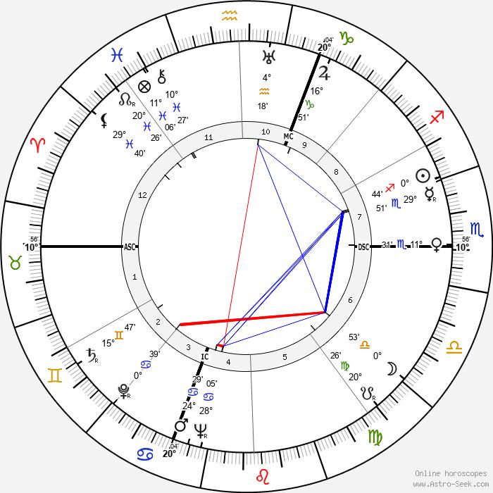 Jean Chamant - Birth horoscope chart