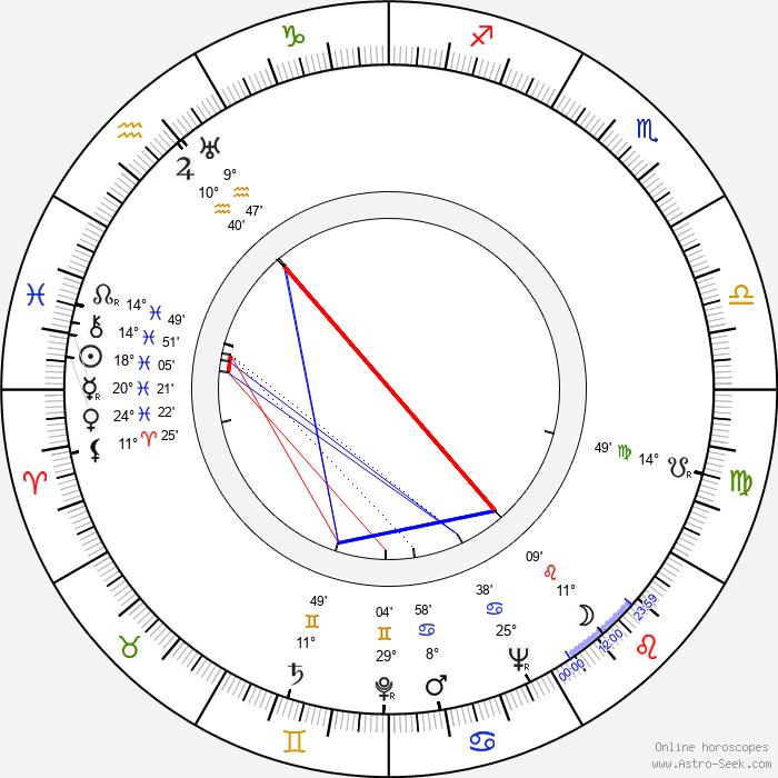 Jean Champion - Birth horoscope chart