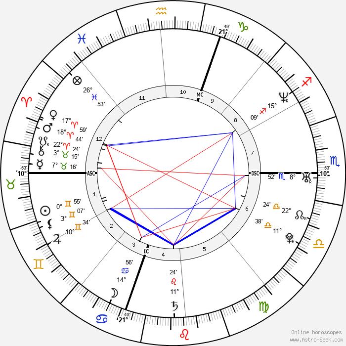 Jean-Christophe Péraud - Birth horoscope chart