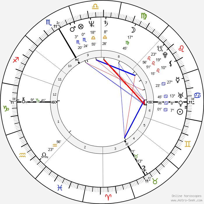 Jean-Christophe Rufin - Birth horoscope chart