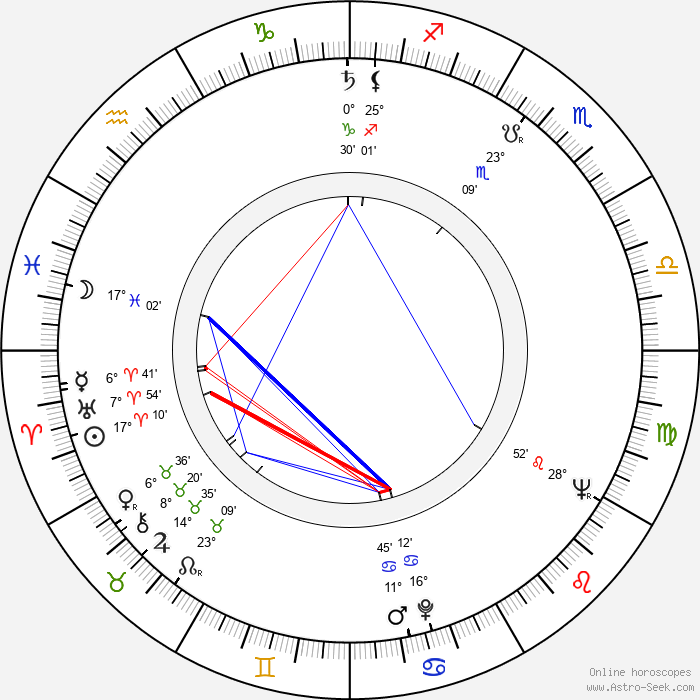 Jean-Claude Bercq - Birth horoscope chart