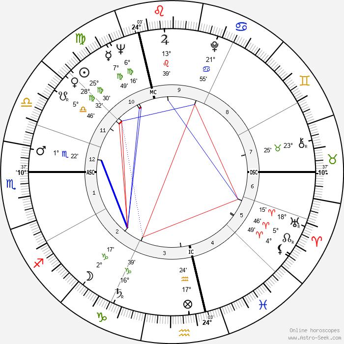 Jean-Claude Carrière - Birth horoscope chart