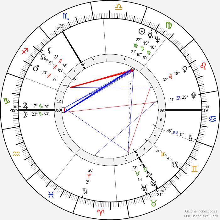 Jean-Claude Decaux - Birth horoscope chart