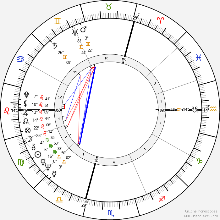 Jean Claude Killy - Birth horoscope chart