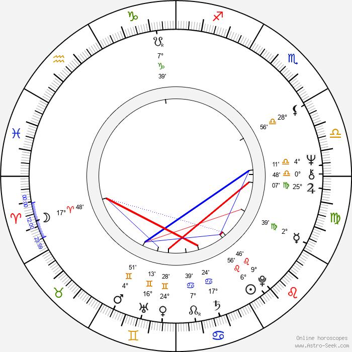 Jean-Claude Martinez - Birth horoscope chart