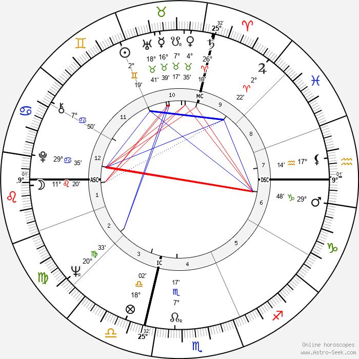 Jean-Claude Mas - Birth horoscope chart