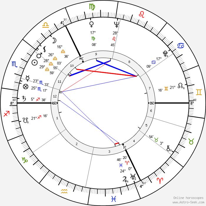 Jean-Claude Pascal - Birth horoscope chart