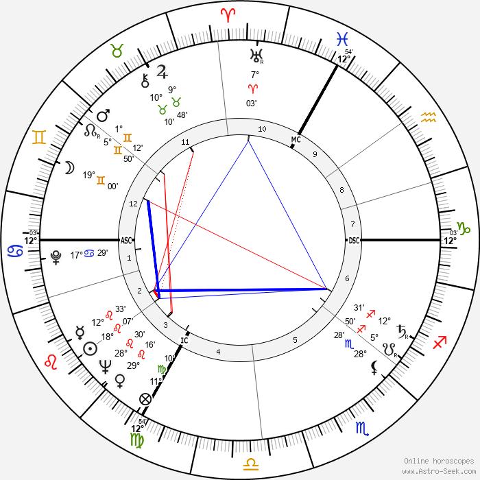 Jean-Claude Pelletier - Birth horoscope chart