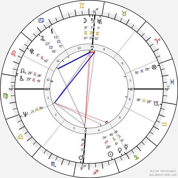 Jean-Claude Trichet - Birth horoscope chart