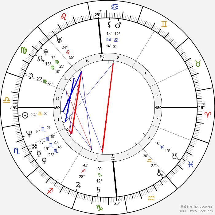 Jean-Claude Van Damme - Birth horoscope chart