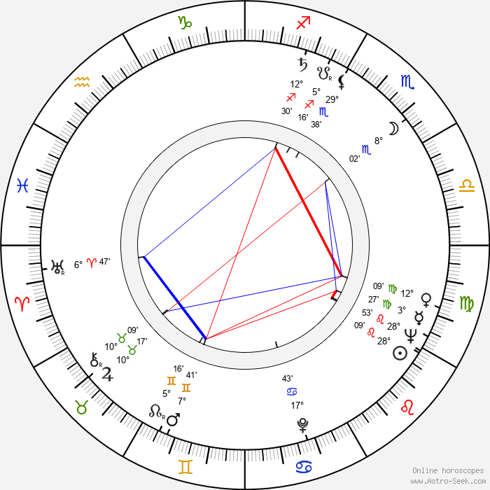 Jean Constantin - Birth horoscope chart