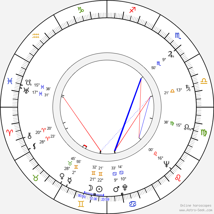 Jean Cosmos - Birth horoscope chart