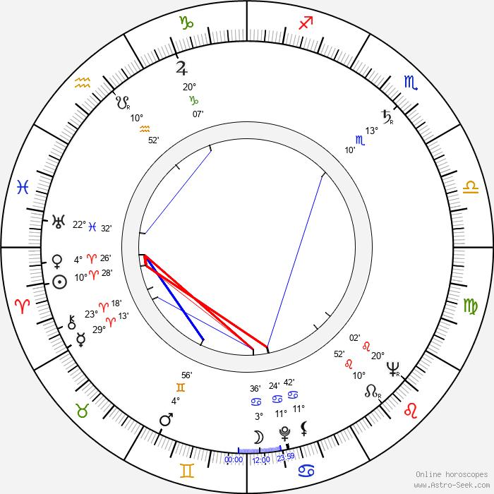 Jean Coutu - Birth horoscope chart