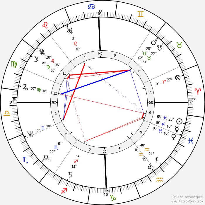 Jean Cremers - Birth horoscope chart
