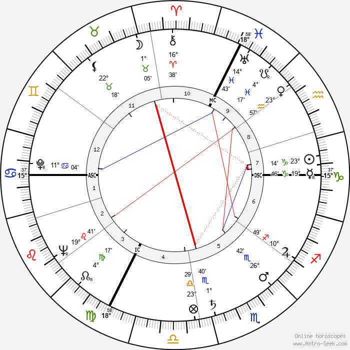 Jean Danet - Birth horoscope chart